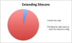 Time spending extending Sitecore